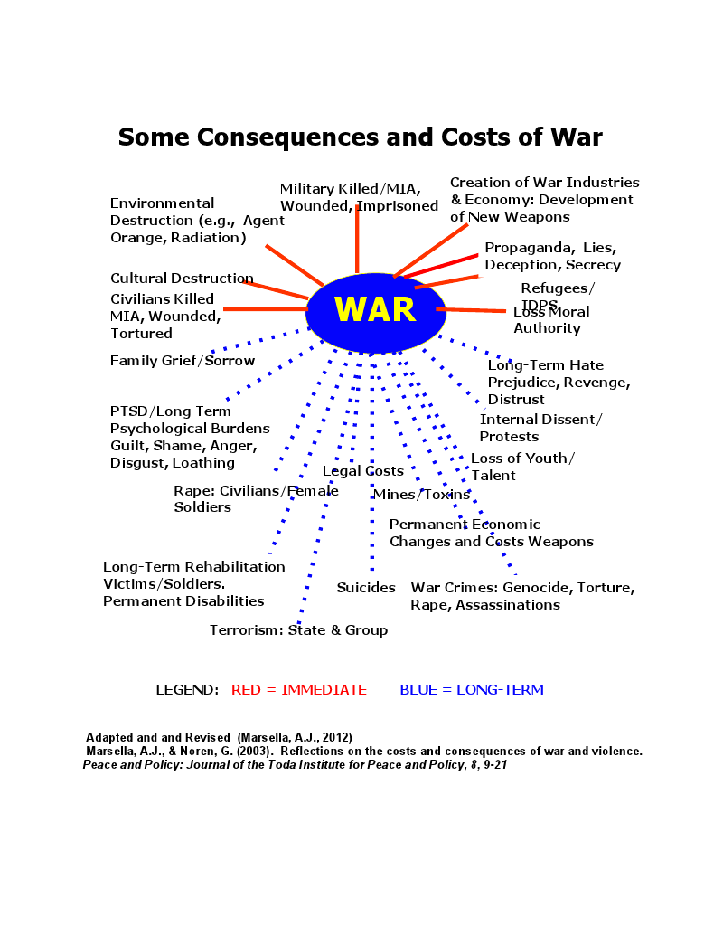 international archive hidden consequences prices
