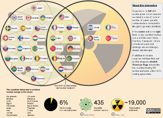 TRANSCEND MEDIA SERVICE » Interactive: World Nuclear Club
