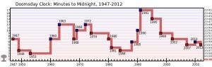 Nel grafico, i valori più bassi sono quelli più vicini alla catastrofe. Il più basso in assoluto nel 1953, il più alto nel 1991 e oggi nuovamente in discesa verso il basso. (Da: http://en.wikipedia.org/wiki/Doomsday_Clock)