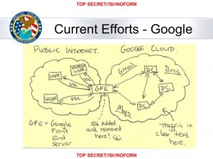 """In this slide from a National Security Agency presentation on """"Google Cloud Exploitation,"""" a sketch shows where the """"Public Internet"""" meets the internal """"Google Cloud"""" where user data resides. Two engineers with close ties to Google exploded in profanity when they saw the drawing."""
