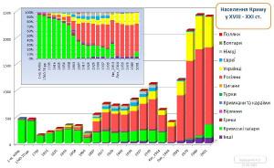 crimeia grafico graph
