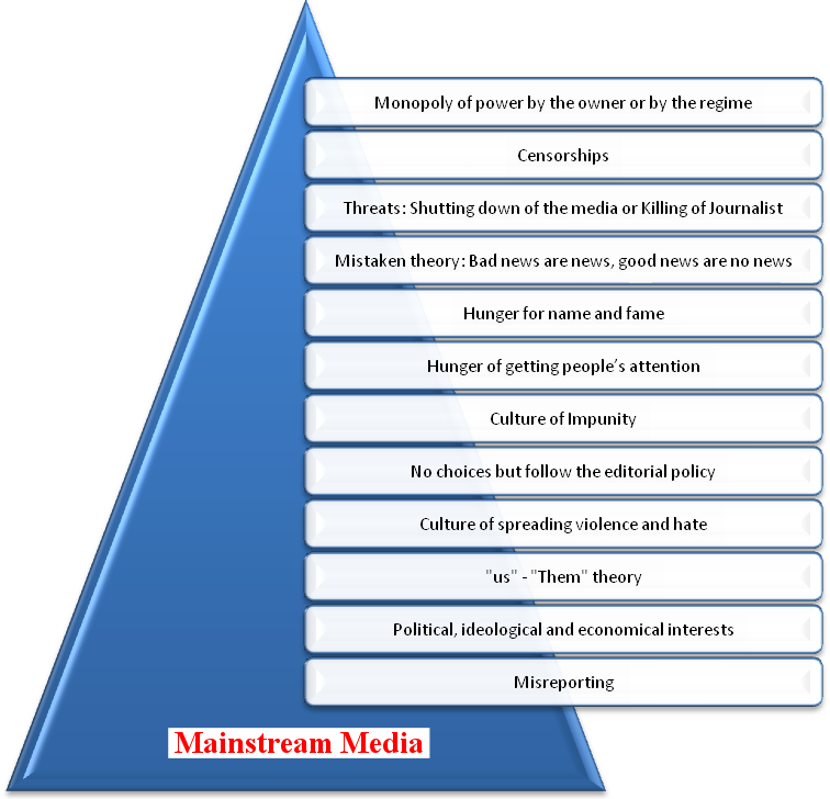 mainstream_media_triangle