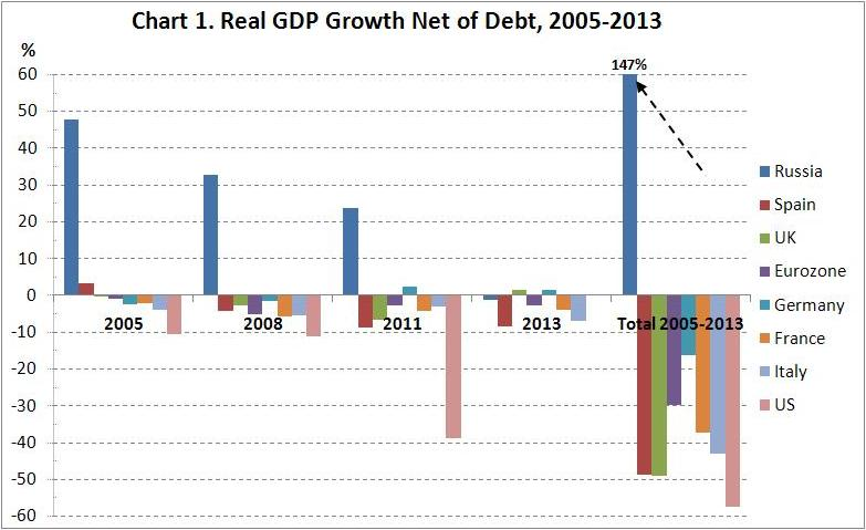Chart1  real-GDP-growth per country in years 2005 to 2013