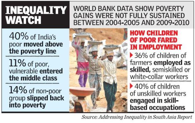 india usa poverty worldbank