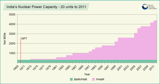 indias_nuclear_power_capacity_2011