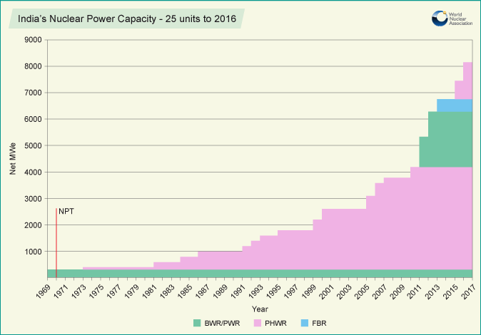 indias_nuclear_power_capacity_2016