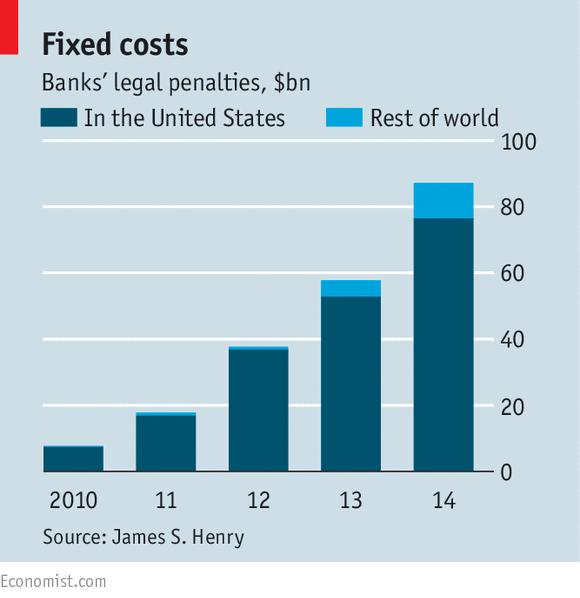 banks legal penalties the economist