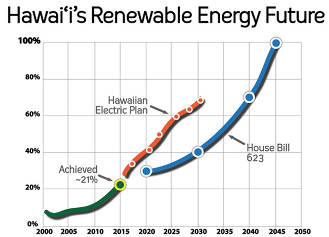 Hawaii's renewable energy use has doubled in the past five years. Photo credit: Blue Planet Foundation