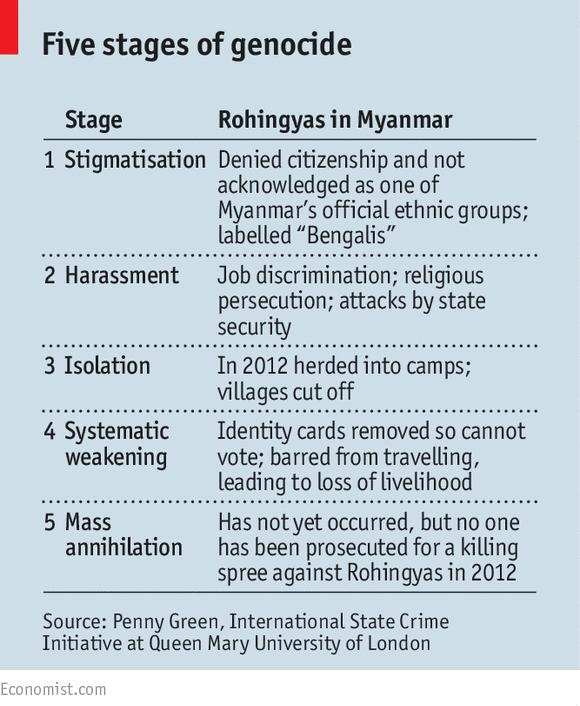 rohingya myanmar burma economist4 genocide stages