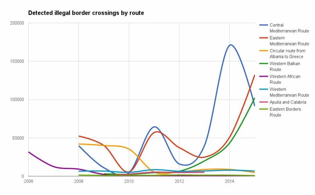 eu refugee bureau mena syria usa pentagon nato migration numbers 16