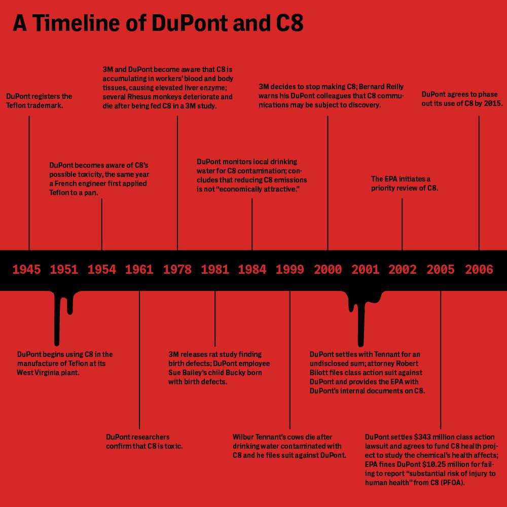 Dupont_timeline-01-01-1000x1000