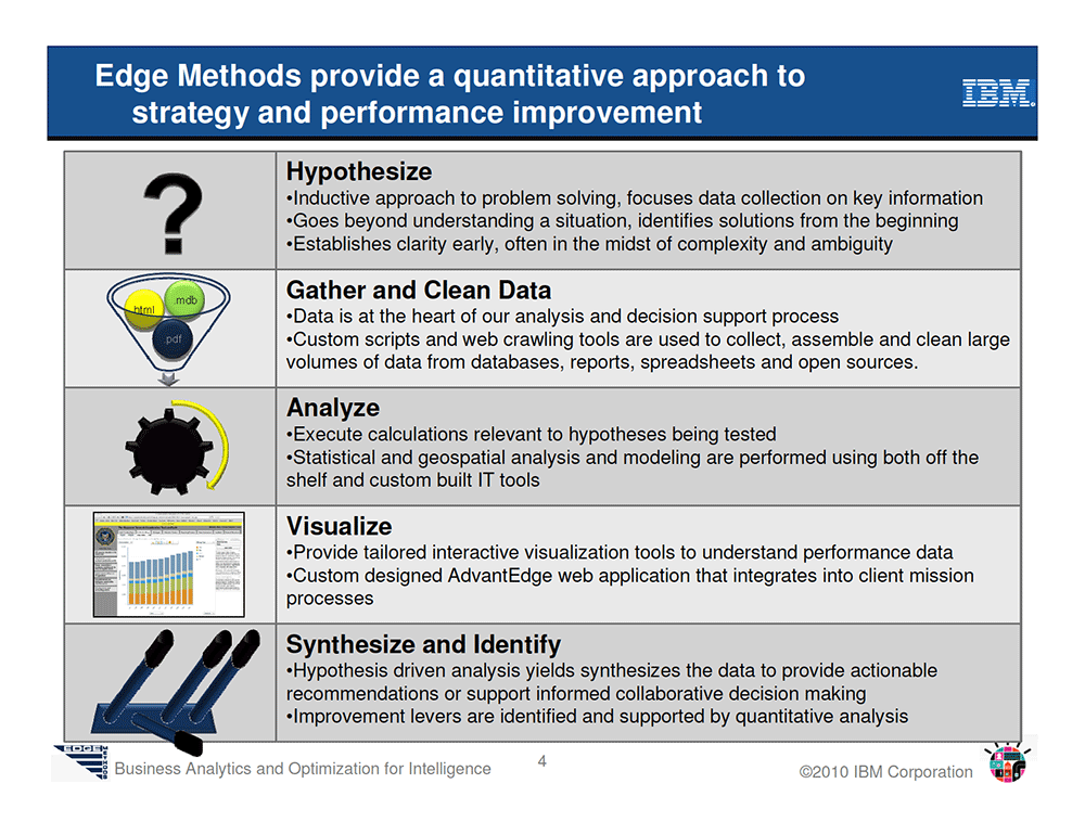 An Introduction to Edge Methods: Business Analytics and Optimization for Intelligence, page 4.