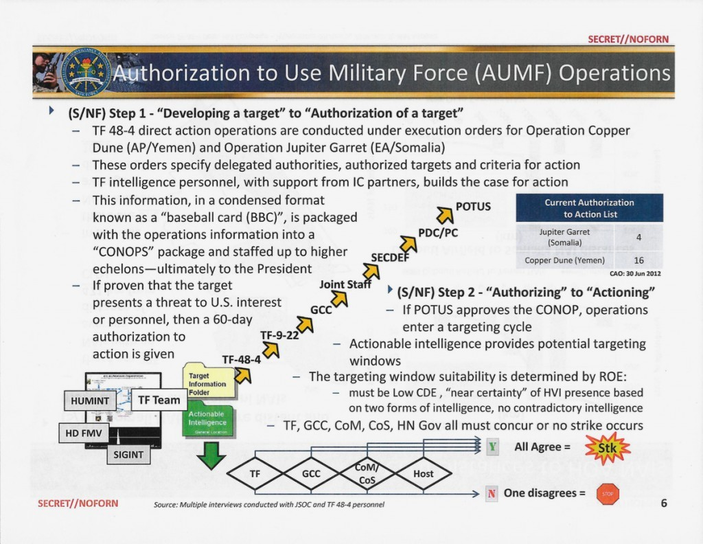 A slide from a May 2013 Pentagon presentation shows the chain of command for ordering drone strikes and other operations carried out by JSOC in Yemen and Somalia.