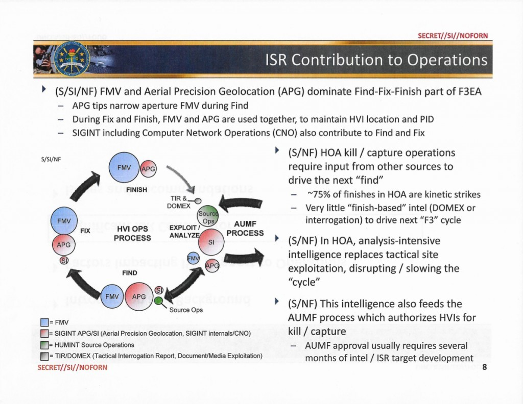 A slide from a Pentagon study notes that deadly strikes in Yemen and Somalia reduce the amount of intelligence for future operations. AUMF = 2001 Authorization for Use of Military Force; FMV = Full Motion Video; F3EA = Find, Fix, Finish, Exploit, Analyze; HOA = Horn of Africa