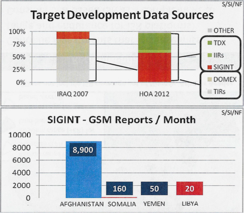 Cellphone data was critical for finding and identifying targets, yet a chart from a Pentagon study shows that the military had far less information in Yemen and Somalia than it was accustomed to having in Afghanistan. DOMEX = Document and Media Exploitation; GSM = Global System for Mobile communication; HOA = Horn of Africa; IIRs = Intelligence Information Reports; SIGINT = Signals Intelligence; TIRs = Tactical Interrogation Reports.