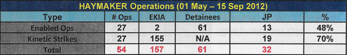 "A comparison of raids (described as ""enabled ops"") and airstrikes (described as ""kinetic strikes"") reveals significant differences in the total number of prisoners taken versus individuals killed during an intensified period of Haymaker operations. EKIA = Enemy Killed in Action; JP = Jackpot."