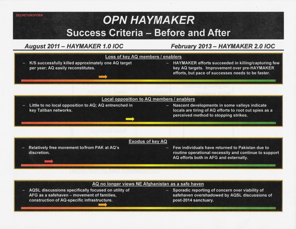 A slide reveals the Haymaker campaign's limited strategic achievements.