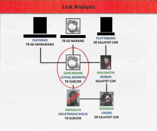 "A ""Link Analysis"" purporting to detail alleged Taliban subcommander Qari Munib's ties to other militant figures."