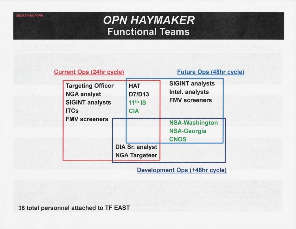"A slide detailing Operation Haymaker's ""functional teams,"" which included personnel from a range of U.S. military units and intelligence agencies."