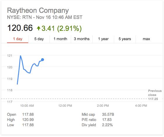 raytheon weapons stock prices