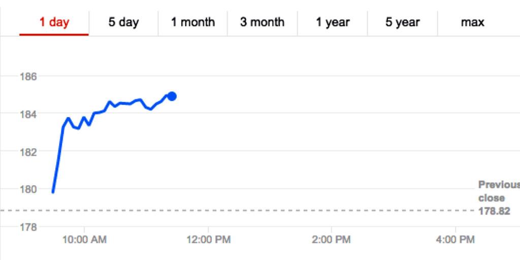 Photo: Google Finance