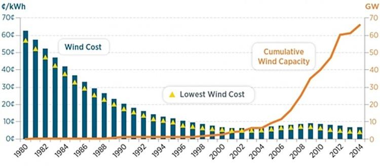 1graph_750 renewable energy solar wind power environ