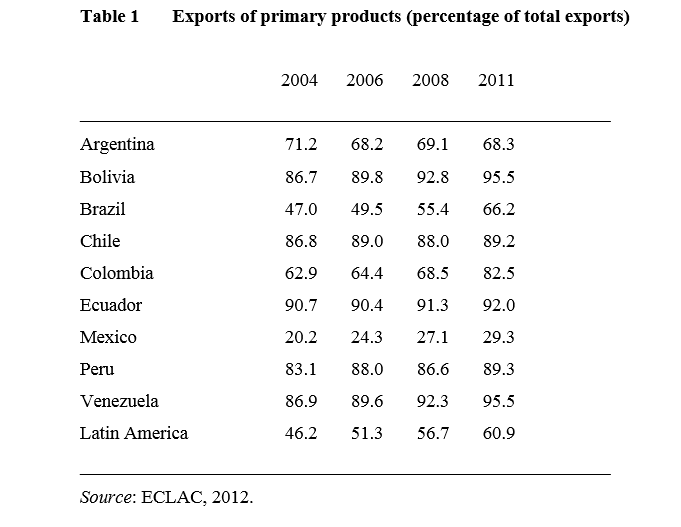 eclac nafta latin america south exports