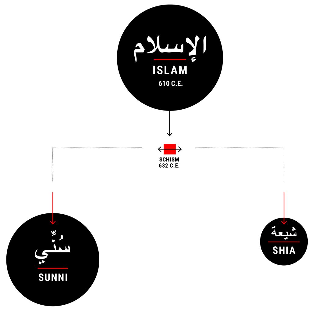new_divide_graphic islam sunni shia schism