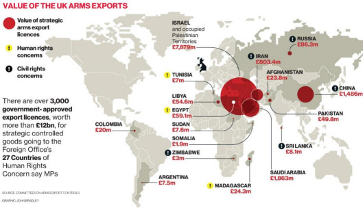 "UK Arms exports licenses 2013 – source: ""Independent"". Israel and Saudi Arabia are not marked with ""Human Rights concerns""."