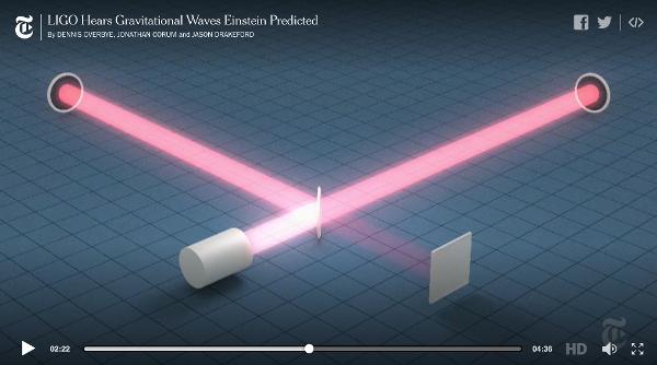 LIGO Hears Gravitational Waves Einstein Predicted