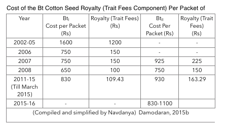 bt cotton seed india monsanto