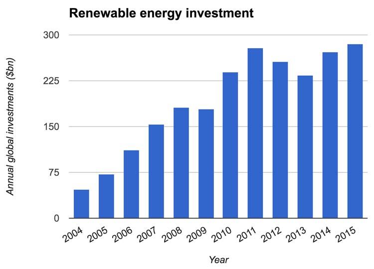 renewable energy investments