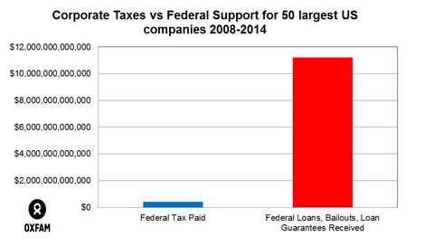 Federal Tax Paid vs Federal Loans, Bailouts, Loan Guarantees Received by 50 largest US companies 2008-2014