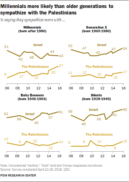 Generation gap: support for Palestinians has risen fastest among Millennials. (Pew Research Center)