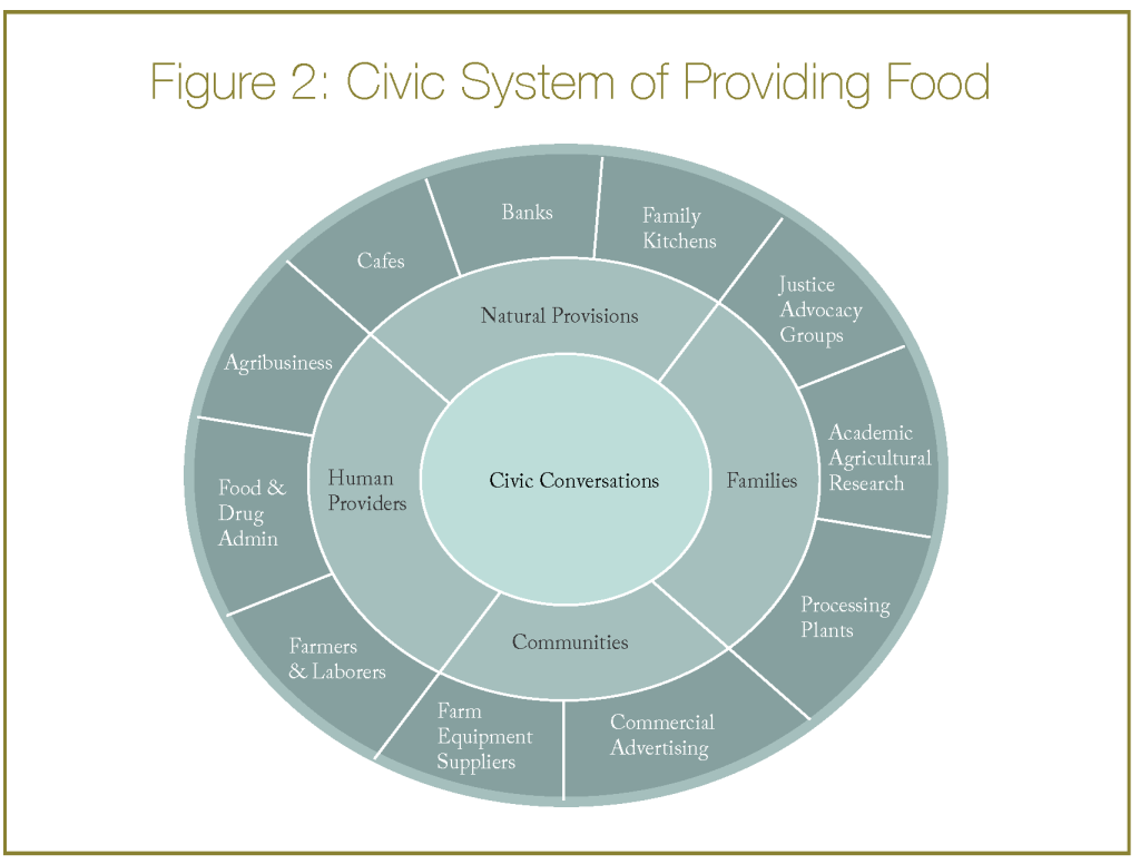 new systems civic economy4