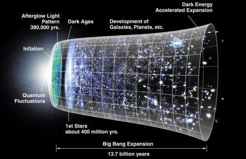 This is an artist's concept of the metric expansion of space, where space (including hypothetical non-observable portions of the universe) is represented at each time by the circular sections. Note on the left the dramatic expansion (not to scale) occurring in the inflationary epoch, and at the center the expansion acceleration. The scheme is decorated with WMAP images on the left and with the representation of stars at the appropriate level of development. Credit: NASA