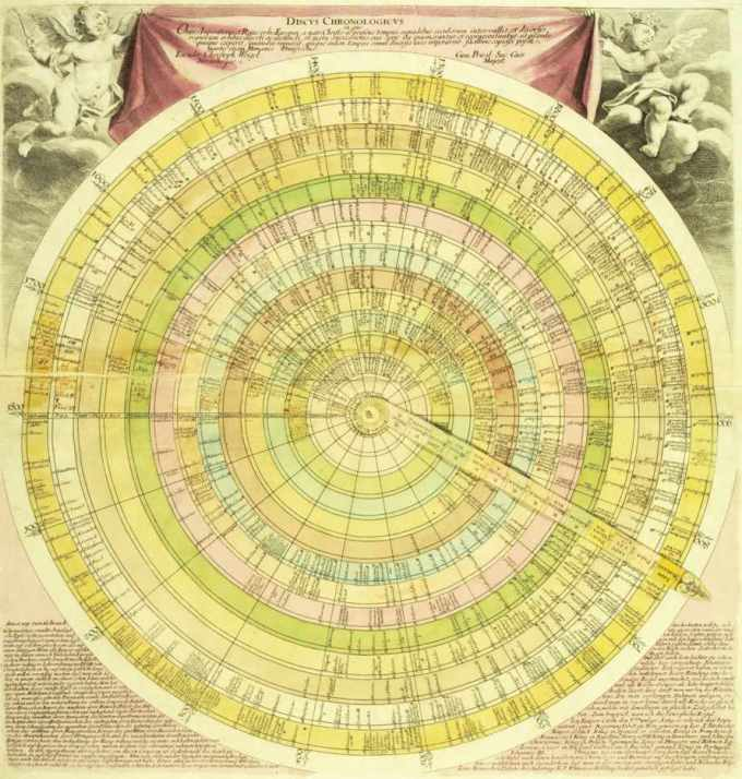 Discus chronologicus, a German depiction of time from the early 1720s, from Cartographies of Time