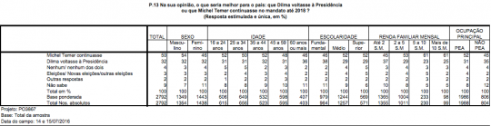 Question 13: In your opinion, what would be better for the country: that Dilma returns to the presidency, or Michel Temer continues in the term until 2018?