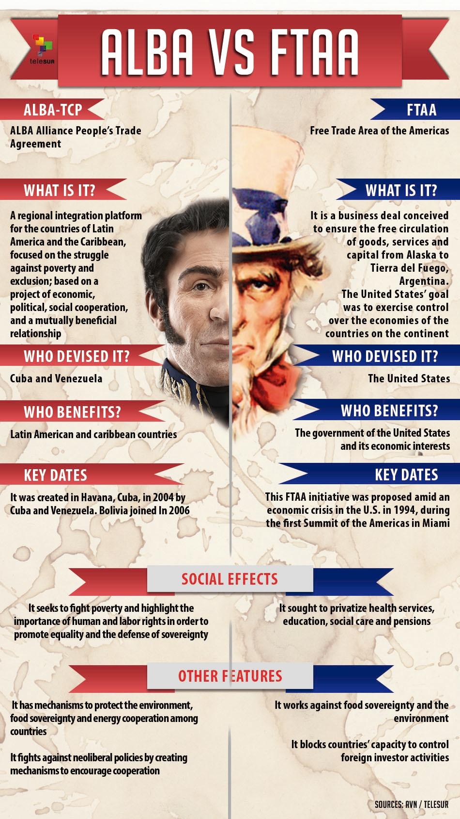 infographic_free trade alba USA LAC