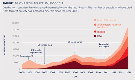 Chart: Deaths from terrorism, 2000-2014 (Global Terrorism Index, 2015)