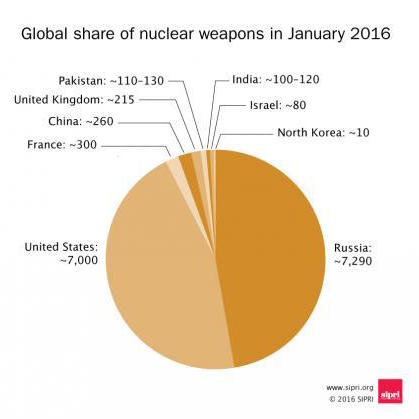 immagine2_i-terroristi-dell-antropocene nuclear weapons arms stockpiles world