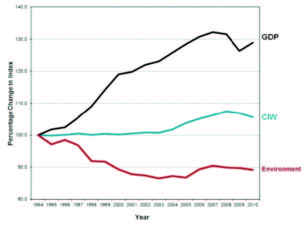 Figure 1: Trends in GDP, Wellbeing and Environment in Canada between 1994 and 2010. Source: Canadian Index of Wellbeing 2012