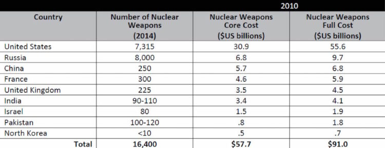 spese-costi-danni-x-cssr-tab2-750x289-nuclear-weapons