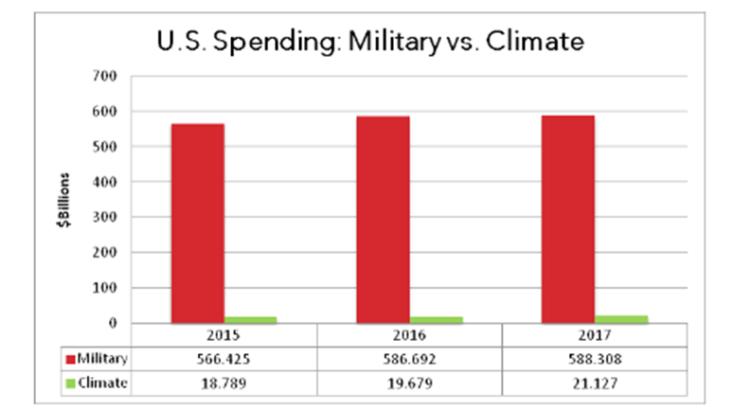 spese-costi-danni-x-cssr-tab3-750x410-us-military-climate