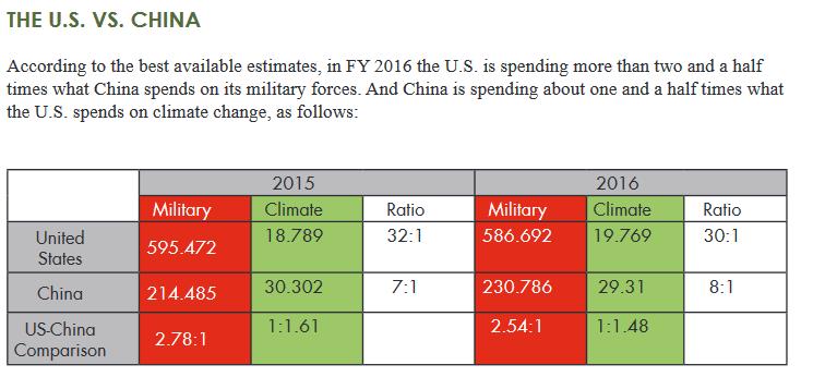 spese-costi-danni-x-cssr-tab4-usa-china-military-climate