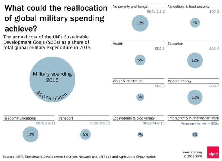 spese-costi-danni-x-cssr-tab5-750x544-military-spending-reallocation