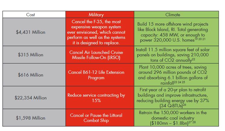 spese-costi-danni-x-cssr-tab9-military-climate