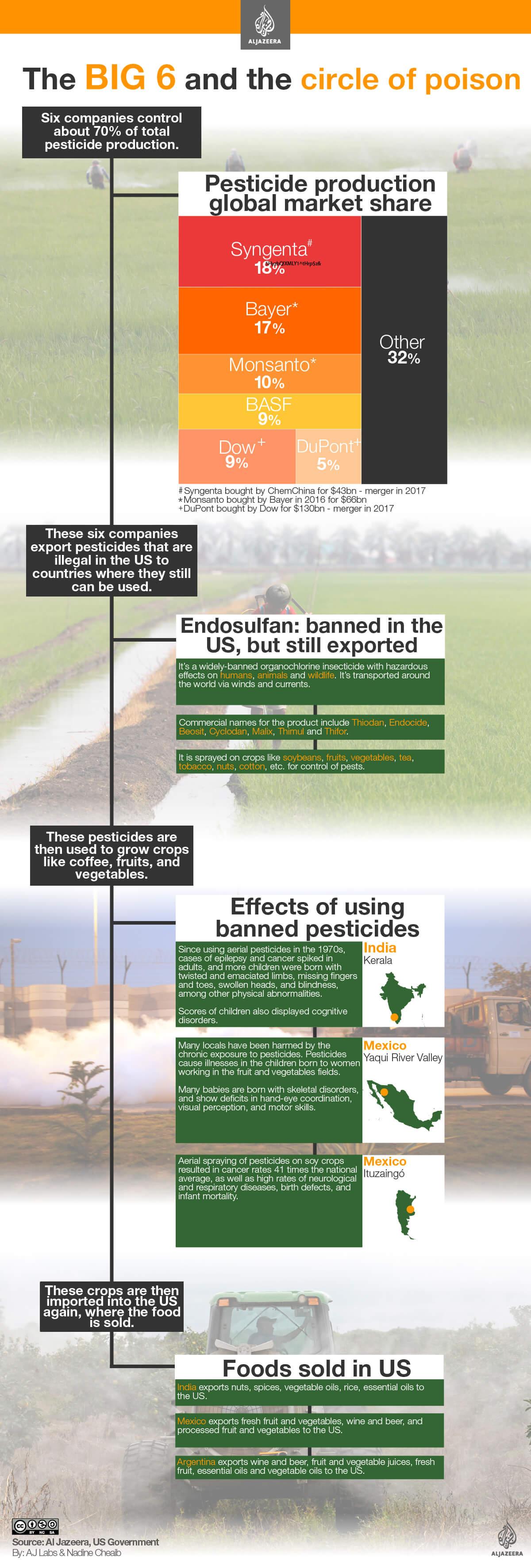 big-6-circle-poison-environ-aljazeera-infograhic-pesticide-corporations