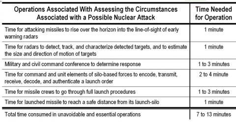 TRANSCEND MEDIA SERVICE » How US Nuclear Force Modernization