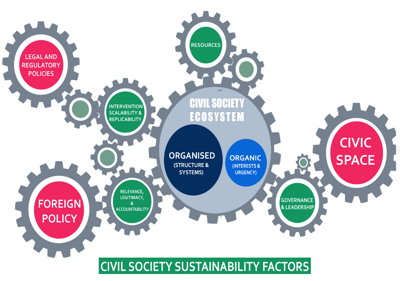 systems society and sustainability [no_toc /] sustainability degrees focus on the intersection of environmental, social/cultural and economic systems through the lenses of the sciences, social sciences and humanities.
